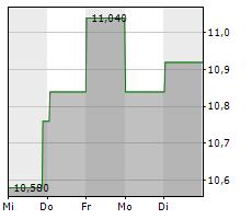 ELANCO ANIMAL HEALTH INC Chart 1 Jahr