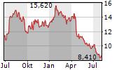 ELANDERS AB Chart 1 Jahr