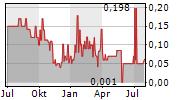 ELANIX BIOTECHNOLOGIES AG Chart 1 Jahr