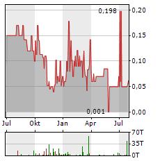 ELANIX Aktie Chart 1 Jahr