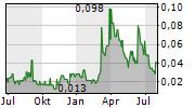 ELCORA ADVANCED MATERIALS CORP Chart 1 Jahr