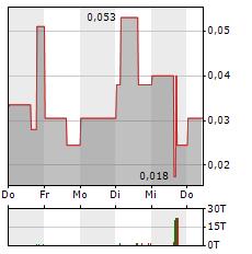 ELCORA ADVANCED MATERIALS Aktie 5-Tage-Chart