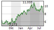 ELDORADO GOLD CORPORATION Chart 1 Jahr