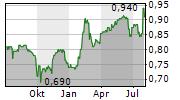 ELECO PLC Chart 1 Jahr