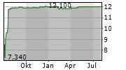 ELECTRICITE DE FRANCE Chart 1 Jahr