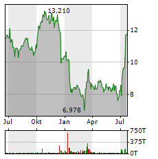 EDF Aktie Chart 1 Jahr