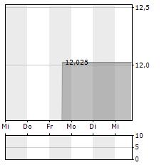 EDF Aktie 1-Woche-Intraday-Chart