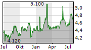 ELECTRICITY GENERATING PCL Chart 1 Jahr