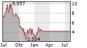 ELECTROCORE INC Chart 1 Jahr