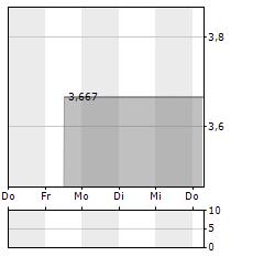 ELECTROCORE Aktie 5-Tage-Chart