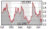 ELECTROLUX AB Chart 1 Jahr