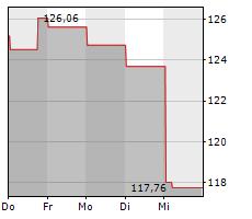 ELECTRONIC ARTS INC Chart 1 Jahr