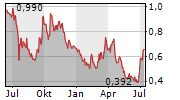 ELECTROVAYA INC Chart 1 Jahr