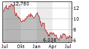 ELEKTA AB Chart 1 Jahr