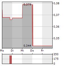 ELEMENT 25 Aktie 1-Woche-Intraday-Chart
