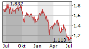 ELEMENTIS PLC Chart 1 Jahr