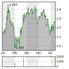 ELEMENTIS Aktie Chart 1 Jahr