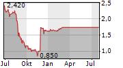 ELEVATE CREDIT INC Chart 1 Jahr