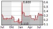 ELEXXION AG Chart 1 Jahr