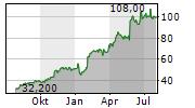 ELF BEAUTY INC Chart 1 Jahr