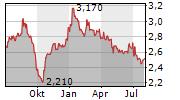 ELICA SPA Chart 1 Jahr