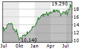 ELIS SA Chart 1 Jahr
