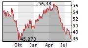 ELISA OYJ Chart 1 Jahr