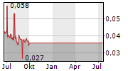 ELITE PHARMACEUTICALS INC Chart 1 Jahr