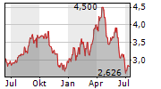 ELKEM ASA Chart 1 Jahr