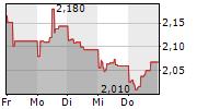 ELKEM ASA 5-Tage-Chart