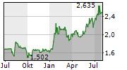 ELLAKTOR SA Chart 1 Jahr