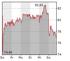 ELMOS SEMICONDUCTOR SE Chart 1 Jahr