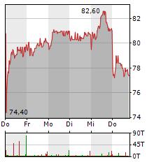 ELMOS SEMICONDUCTOR Aktie 5-Tage-Chart