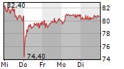 ELMOS SEMICONDUCTOR SE 5-Tage-Chart