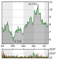 ELRINGKLINGER AG Jahres Chart