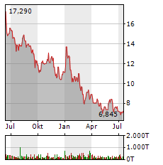 ELRINGKLINGER Aktie Chart 1 Jahr