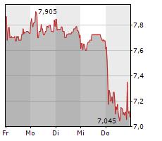 ELRINGKLINGER AG Chart 1 Jahr