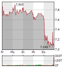 ELRINGKLINGER Aktie 1-Woche-Intraday-Chart