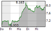 ELRINGKLINGER AG 5-Tage-Chart
