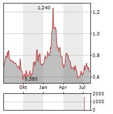 ELTEL Aktie Chart 1 Jahr