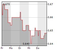ELTEL AB Chart 1 Jahr