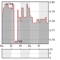 ELTEL Aktie 5-Tage-Chart