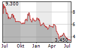 ELUMEO SE Chart 1 Jahr