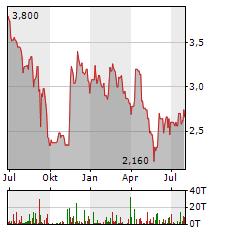 ELUMEO Aktie Chart 1 Jahr