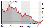 ELYS GAME TECHNOLOGY CORP Chart 1 Jahr