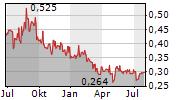 ELYSEE DEVELOPMENT CORP Chart 1 Jahr