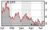 EM SYSTEMS CO LTD Chart 1 Jahr
