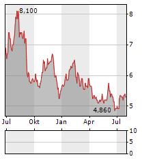EM SYSTEMS Aktie Chart 1 Jahr