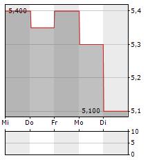 EM SYSTEMS Aktie 5-Tage-Chart