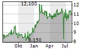 EMBOTELLADORA ANDINA SA A ADR Chart 1 Jahr